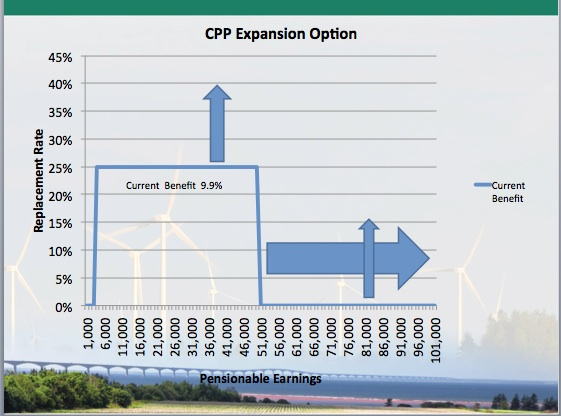 CPP Expansion Option