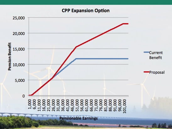 CPP expansion option 2