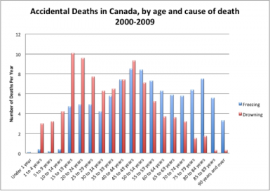 Accidental-Deaths-by-Drowning-and-Freezing-CVS-Death-Database