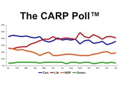 CARP POll Slide