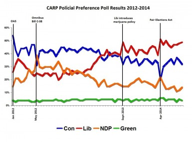 CARP Political Preference Poll Results 2012-2014[1]