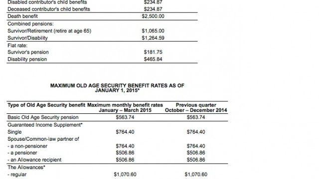 Maximum Canada Pension Plan Benefits Rates as of Jan 1-2015
