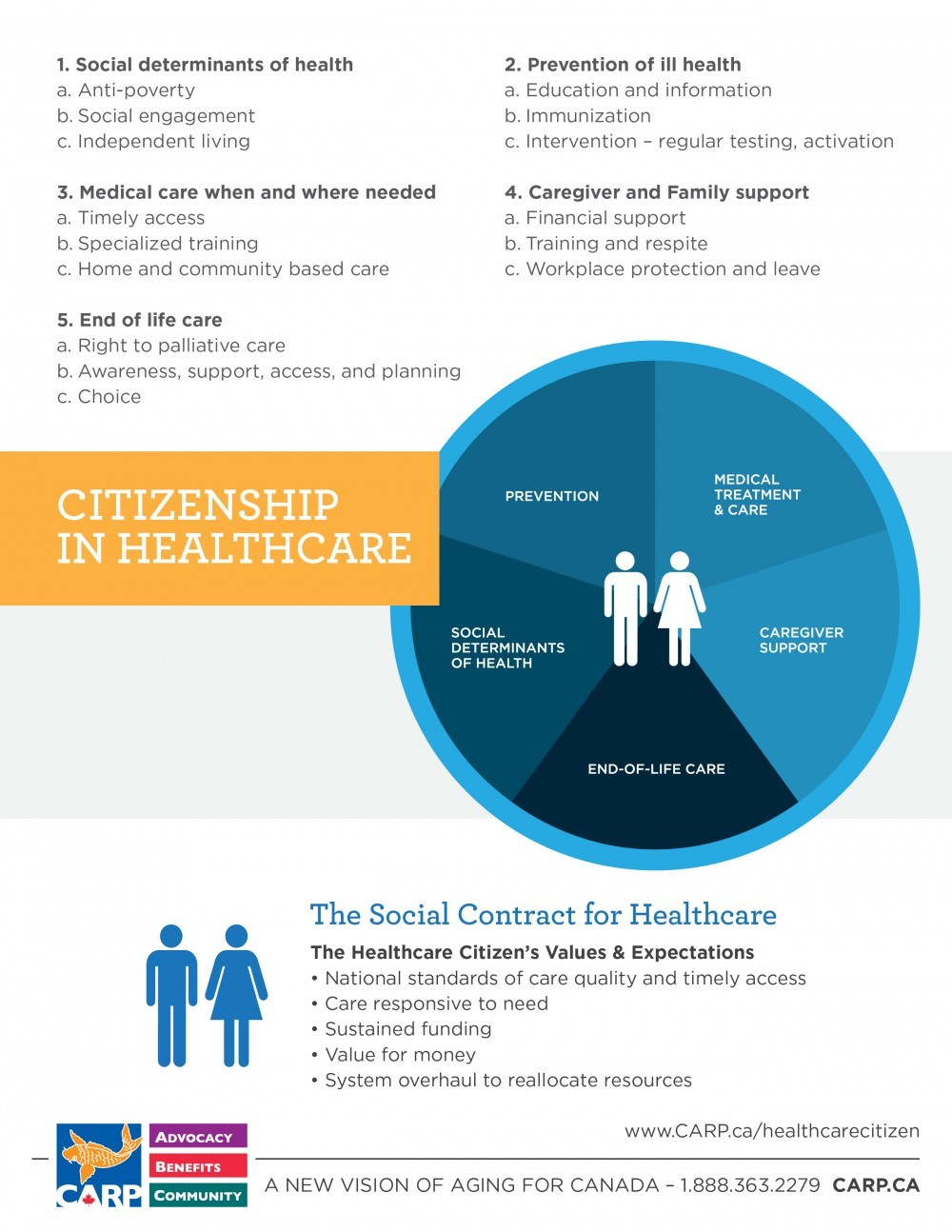 HealthCare_Citizen_Infographic - WEB