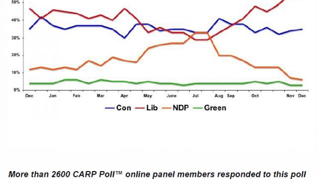 CARP Poll chart