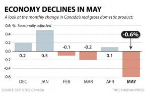 GDP May 2016